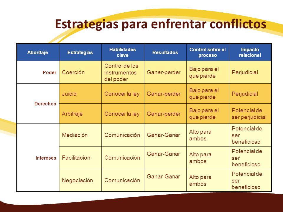 Estrategias para enfrentar conflictos