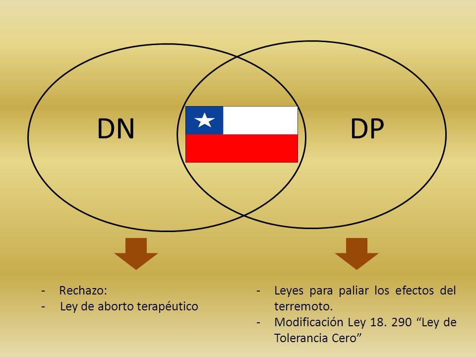 DN DP Rechazo: - Ley de aborto terapéutico