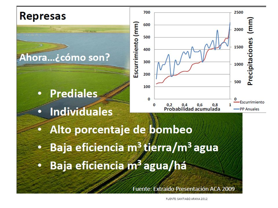 FUENTE: SANTIAGO ARANA 2012