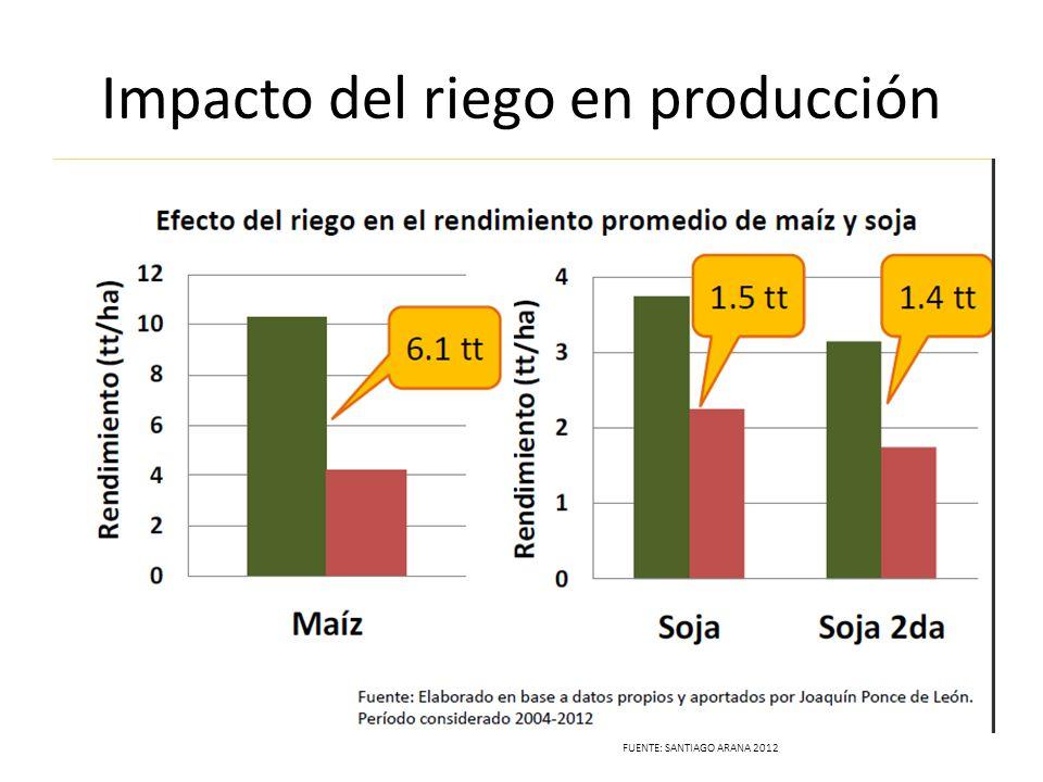 Impacto del riego en producción