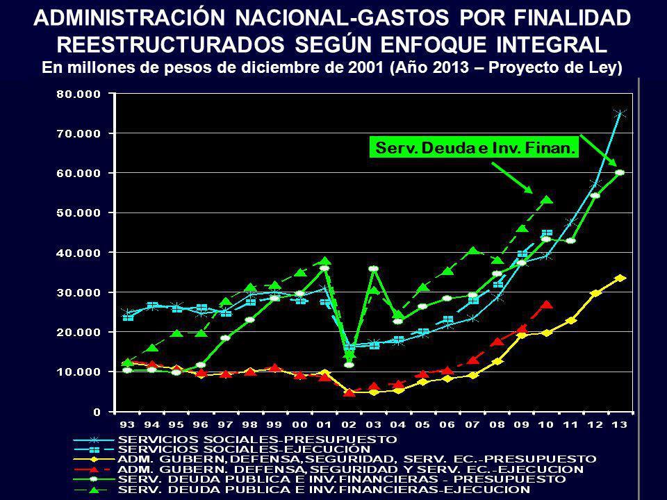 En millones de pesos de diciembre de 2001 (Año 2013 – Proyecto de Ley)