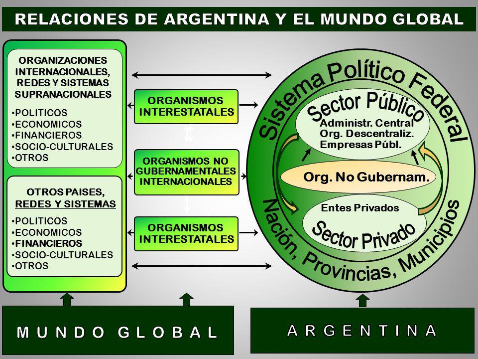 Sector Público Nación, Provincias, Municipios Sistema Político Federal