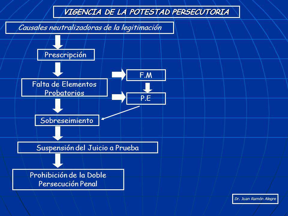 VIGENCIA DE LA POTESTAD PERSECUTORIA