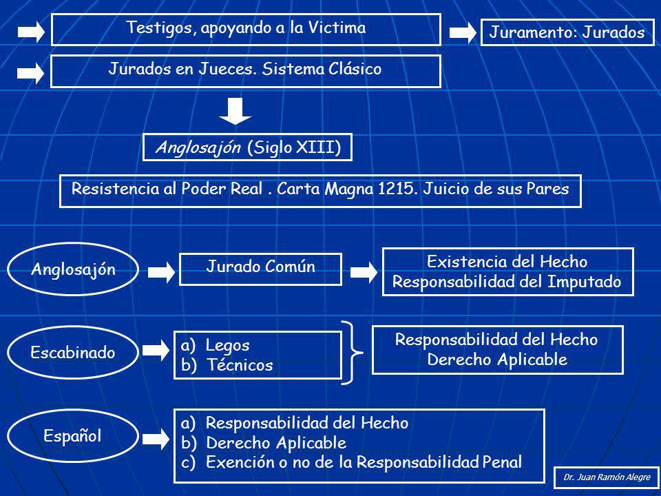 Testigos, apoyando a la Victima Juramento: Jurados