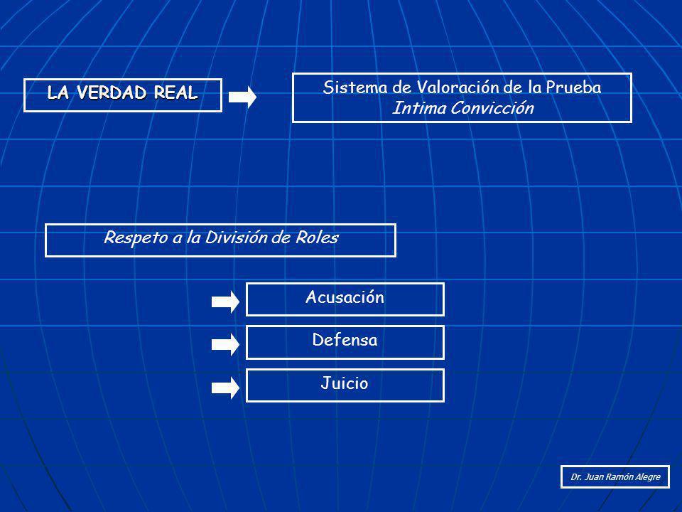 Sistema de Valoración de la Prueba Intima Convicción LA VERDAD REAL
