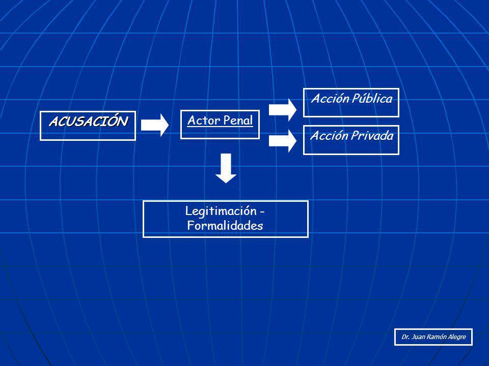 Legitimación - Formalidades