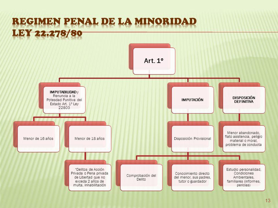 REGIMEN PENAL DE LA MINORIDAD LEY 22.278/80