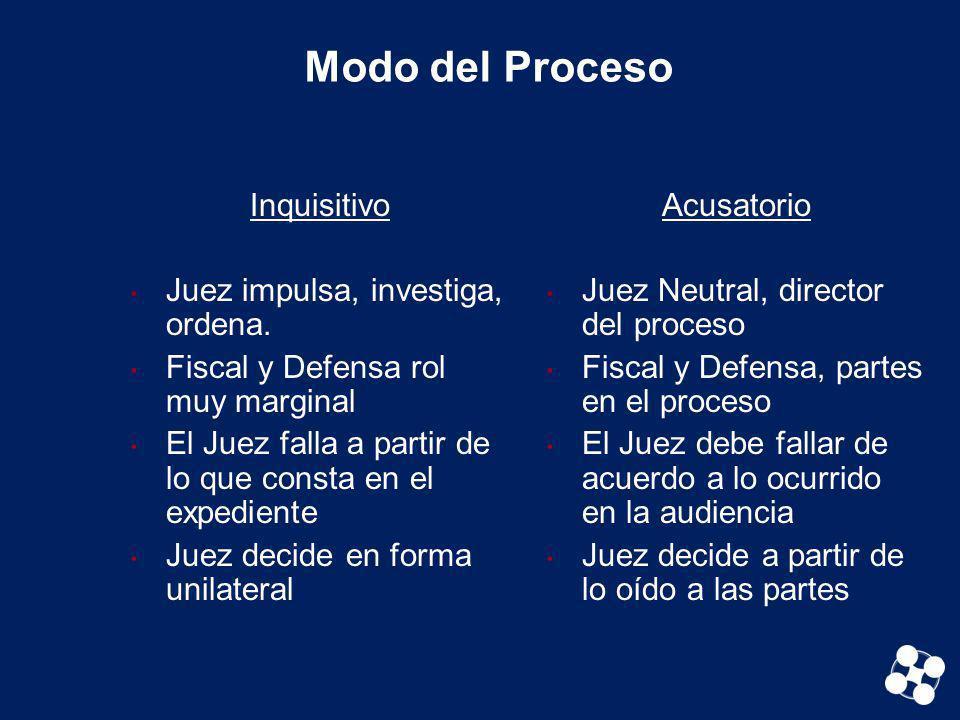 Modo del Proceso Inquisitivo Juez impulsa, investiga, ordena.