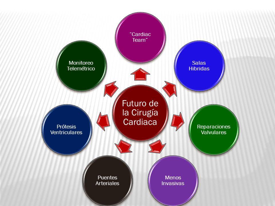 Futuro de la Cirugía Cardiaca Cardiac Team Salas Hibridas