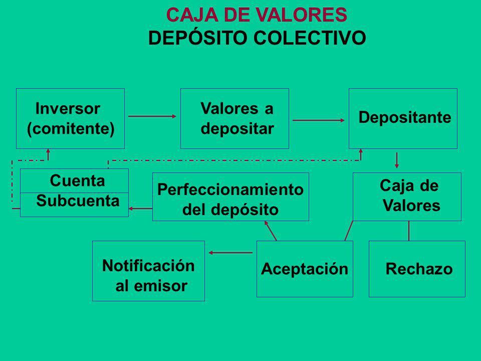 CAJA DE VALORES DEPÓSITO COLECTIVO