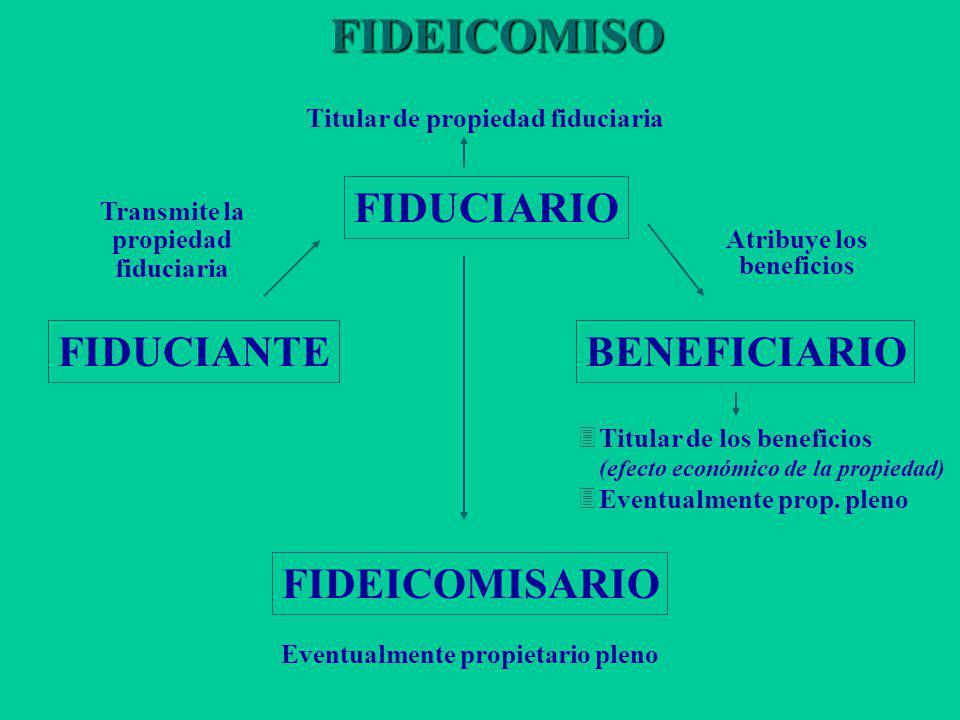 FIDEICOMISO FIDUCIARIO FIDUCIANTE BENEFICIARIO FIDEICOMISARIO