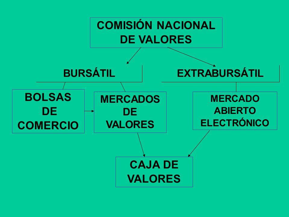 COMISIÓN NACIONAL DE VALORES BOLSAS DE COMERCIO CAJA DE VALORES