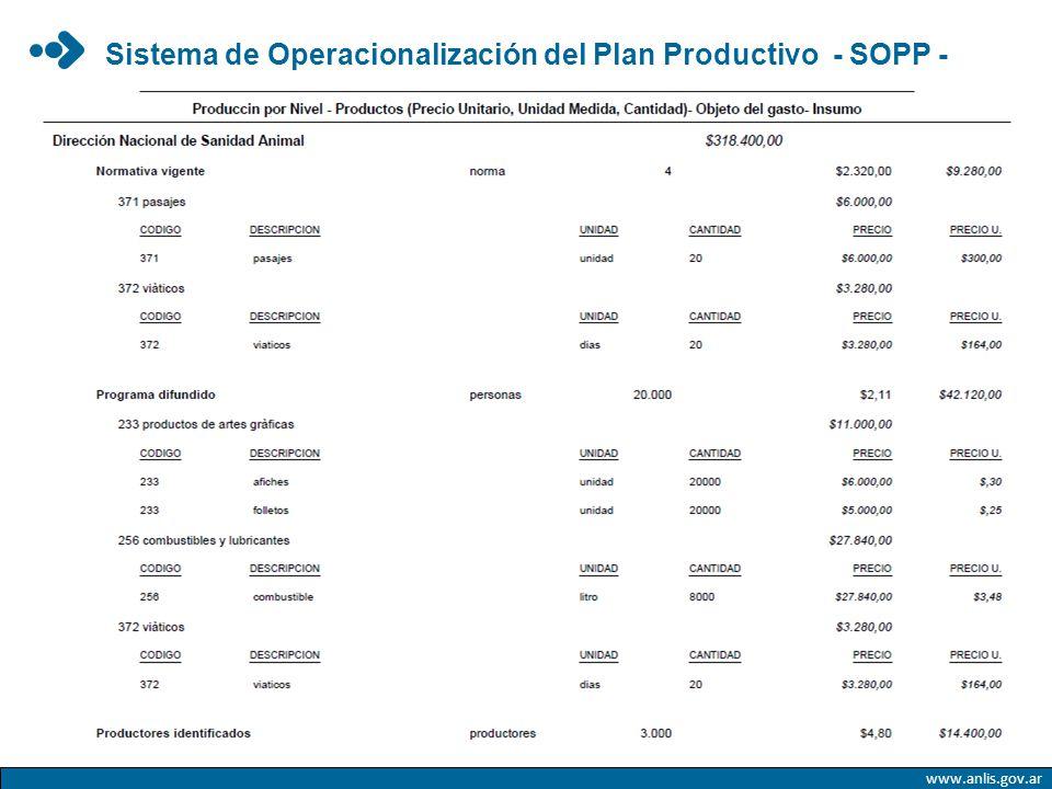 Sistema de Operacionalización del Plan Productivo - SOPP -