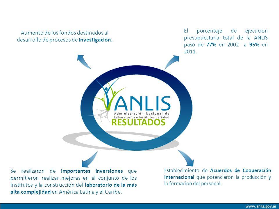 El porcentaje de ejecución presupuestaria total de la ANLIS pasó de 77% en 2002 a 95% en 2011.