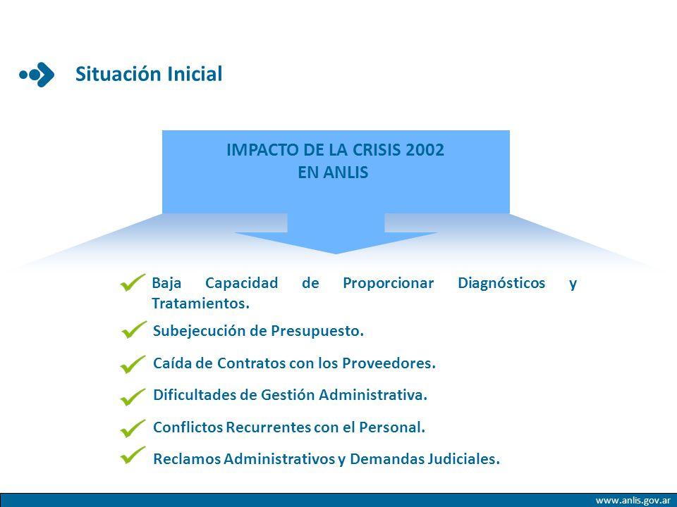 Situación Inicial IMPACTO DE LA CRISIS 2002 EN ANLIS