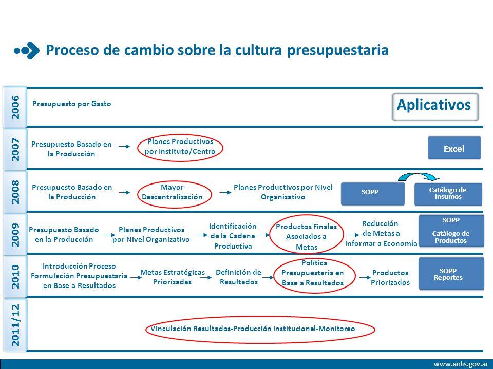 Proceso de cambio sobre la cultura presupuestaria