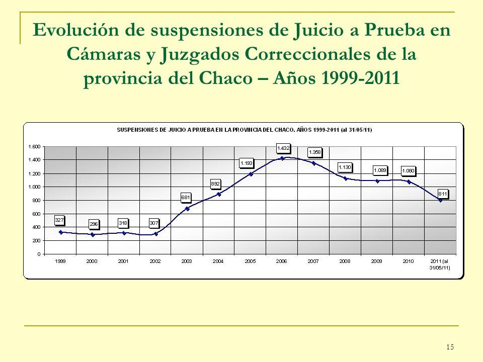 Evolución de suspensiones de Juicio a Prueba en Cámaras y Juzgados Correccionales de la provincia del Chaco – Años 1999-2011
