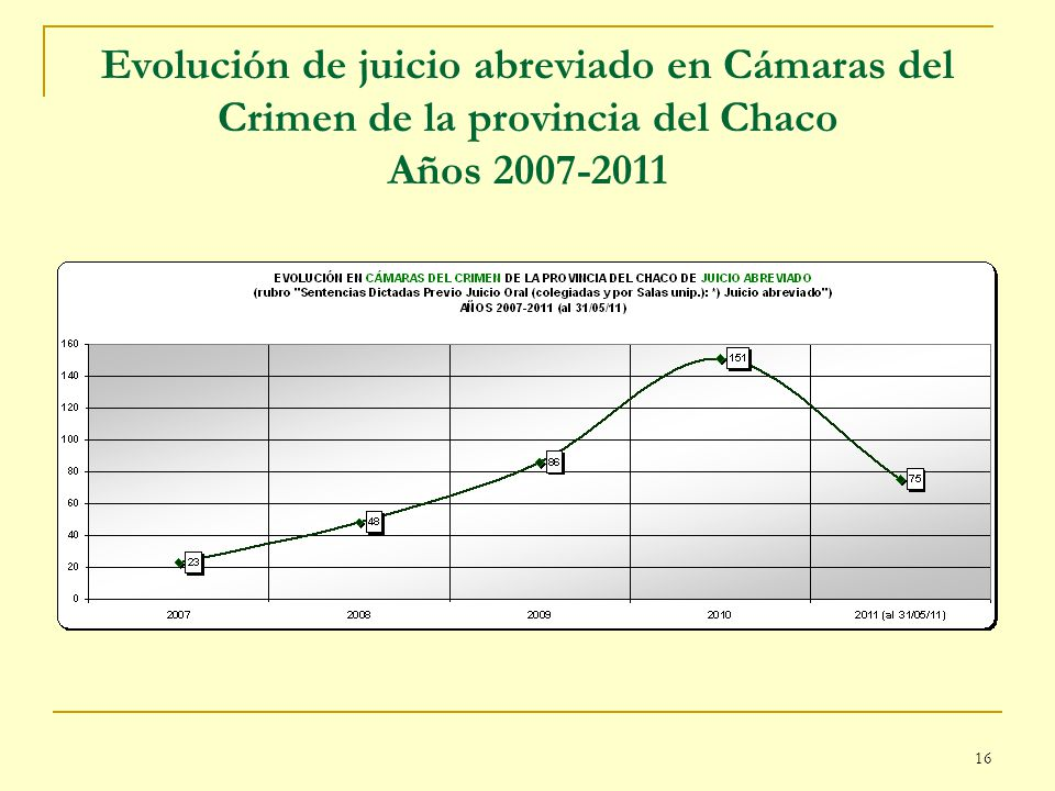 Evolución de juicio abreviado en Cámaras del Crimen de la provincia del Chaco Años 2007-2011