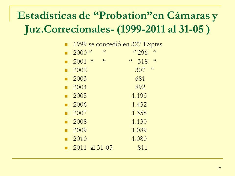 Estadísticas de Probation en Cámaras y Juz