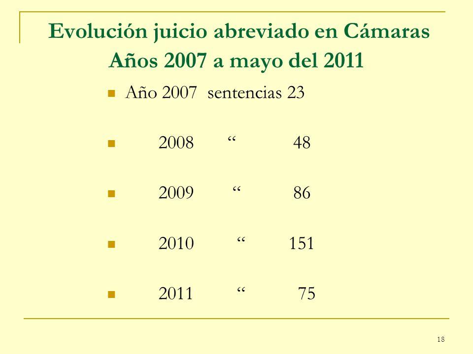 Evolución juicio abreviado en Cámaras Años 2007 a mayo del 2011