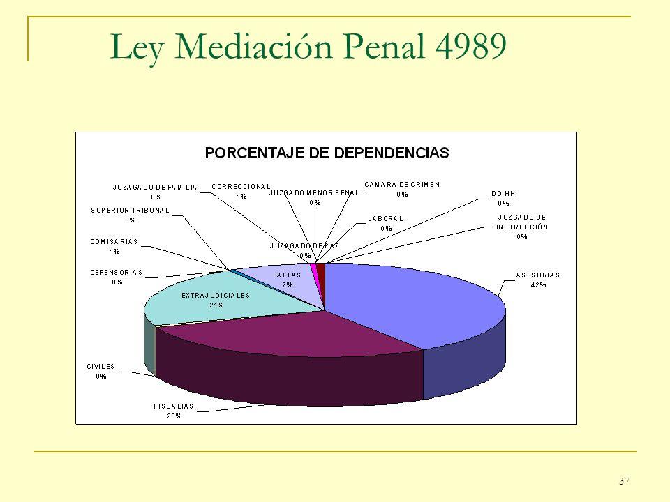 Ley Mediación Penal 4989