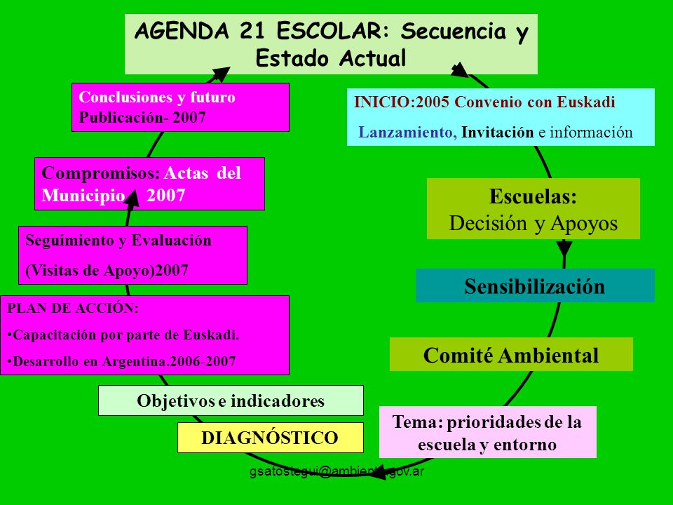AGENDA 21 ESCOLAR: Secuencia y Estado Actual