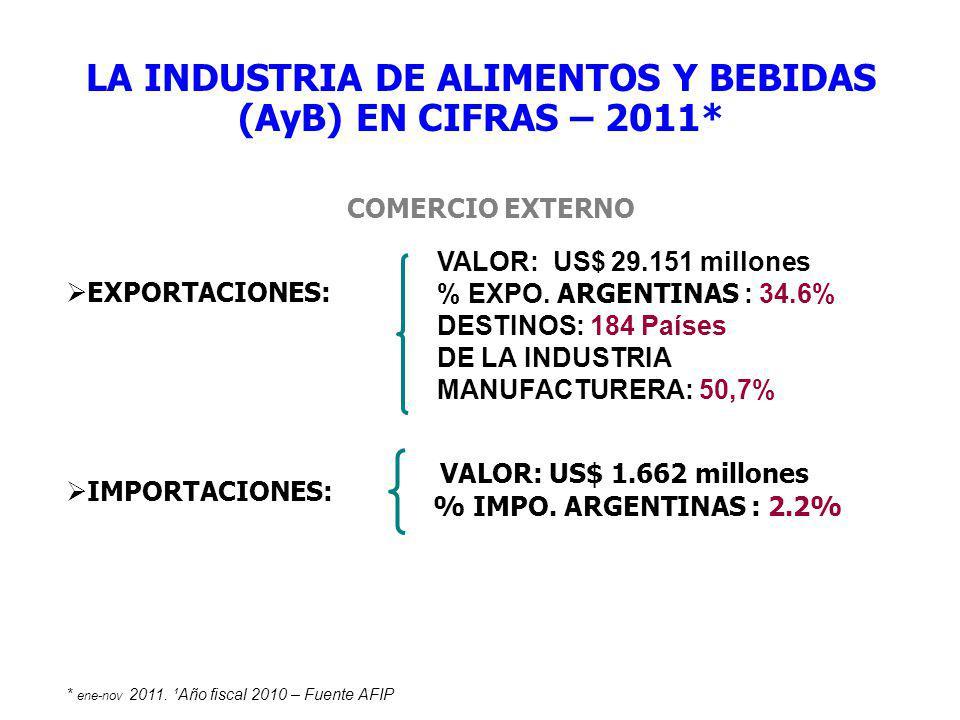 LA INDUSTRIA DE ALIMENTOS Y BEBIDAS (AyB) EN CIFRAS – 2011*