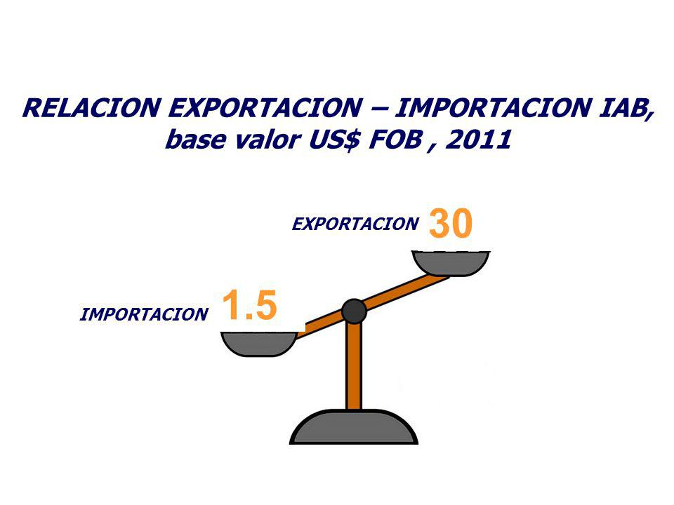 RELACION EXPORTACION – IMPORTACION IAB, base valor US$ FOB , 2011