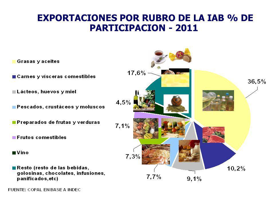 EXPORTACIONES POR RUBRO DE LA IAB % DE PARTICIPACION - 2011