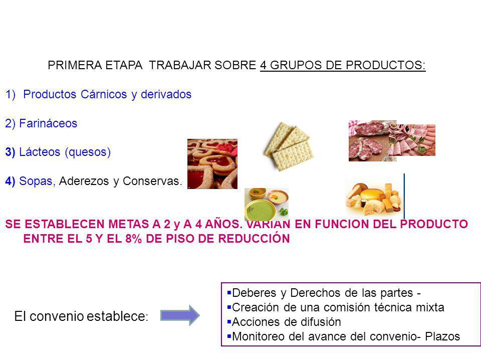 PRIMERA ETAPA TRABAJAR SOBRE 4 GRUPOS DE PRODUCTOS: