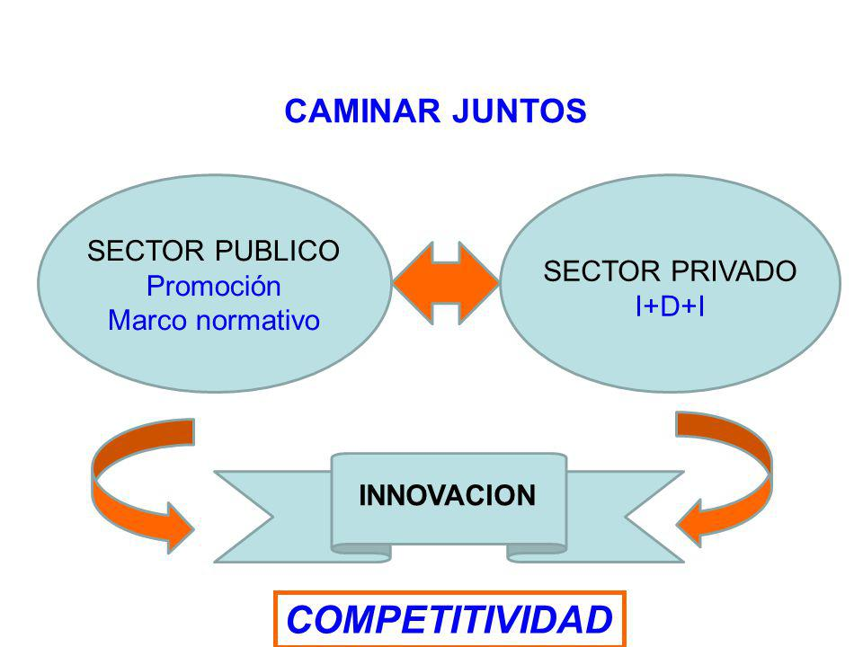 COMPETITIVIDAD CAMINAR JUNTOS SECTOR PUBLICO Promoción SECTOR PRIVADO