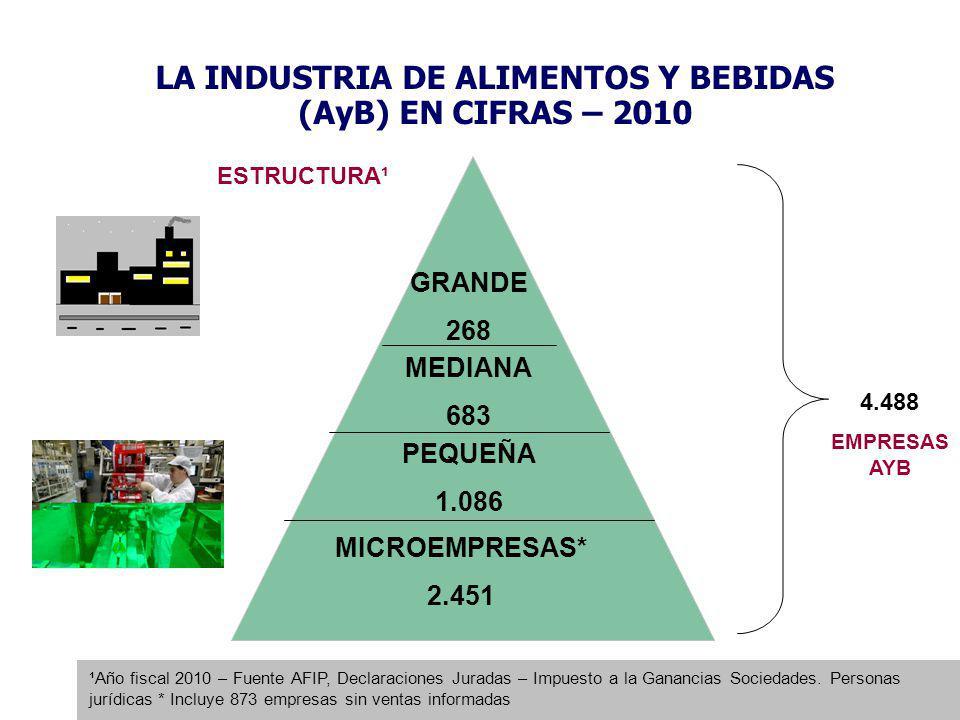 LA INDUSTRIA DE ALIMENTOS Y BEBIDAS (AyB) EN CIFRAS – 2010