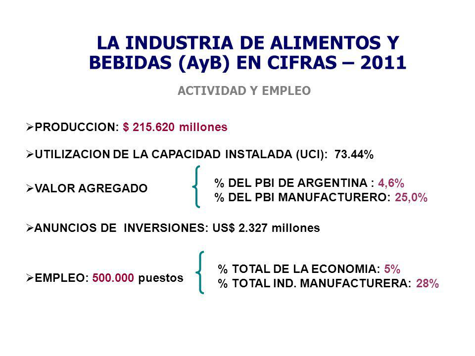 LA INDUSTRIA DE ALIMENTOS Y BEBIDAS (AyB) EN CIFRAS – 2011