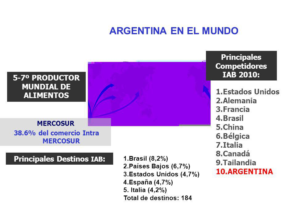 ARGENTINA EN EL MUNDO Principales Competidores IAB 2010: