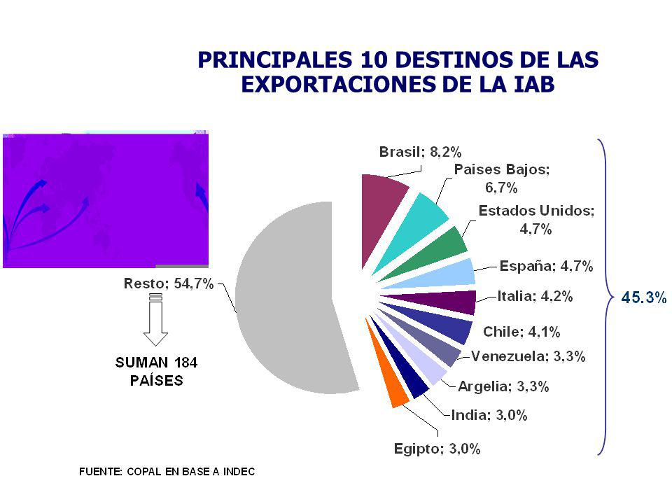 PRINCIPALES 10 DESTINOS DE LAS EXPORTACIONES DE LA IAB