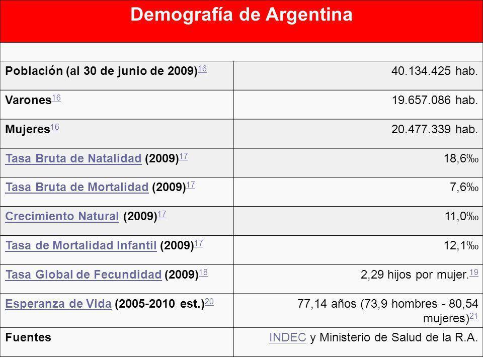 Demografía de Argentina