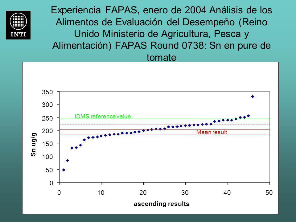 Experiencia FAPAS, enero de 2004 Análisis de los Alimentos de Evaluación del Desempeño (Reino Unido Ministerio de Agricultura, Pesca y Alimentación) FAPAS Round 0738: Sn en pure de tomate