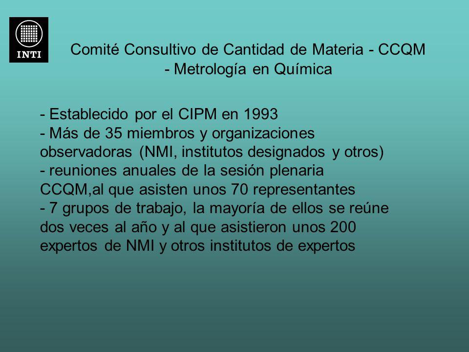 Comité Consultivo de Cantidad de Materia - CCQM - Metrología en Química