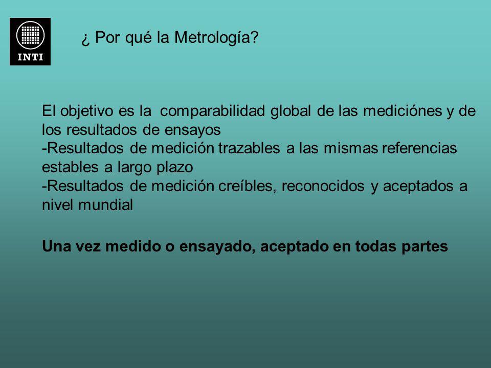 ¿ Por qué la Metrología