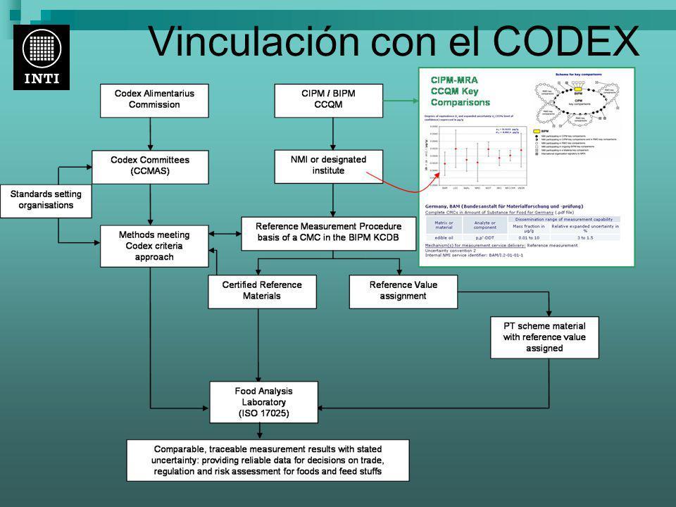 Vinculación con el CODEX