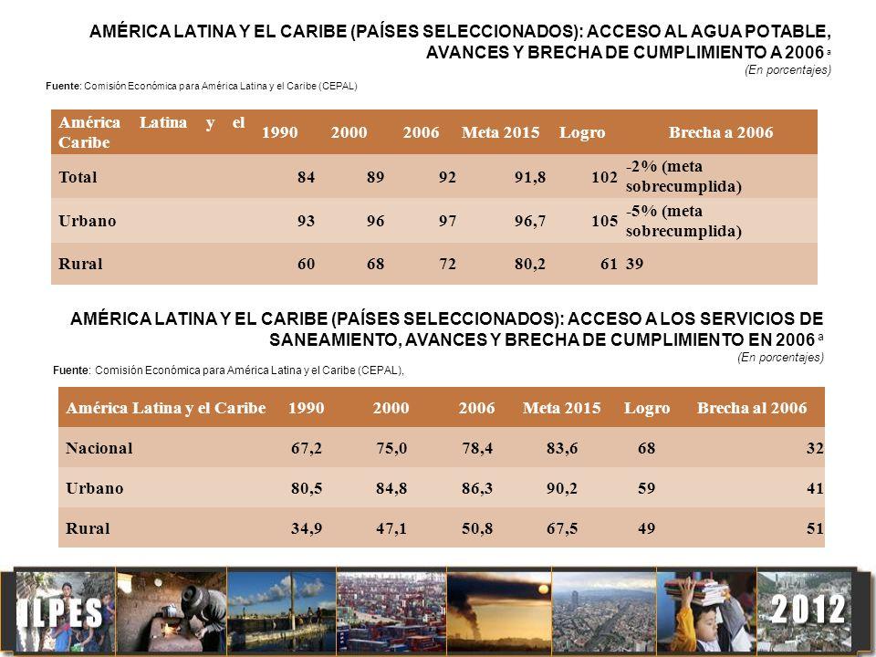 América Latina y el Caribe 1990 2000 2006 Meta 2015 Logro