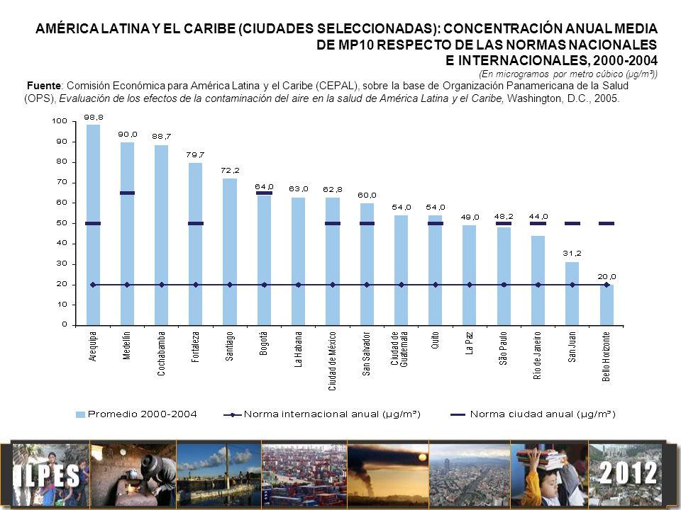 AMÉRICA LATINA Y EL CARIBE (CIUDADES SELECCIONADAS): CONCENTRACIÓN ANUAL MEDIA DE MP10 RESPECTO DE LAS NORMAS NACIONALES
