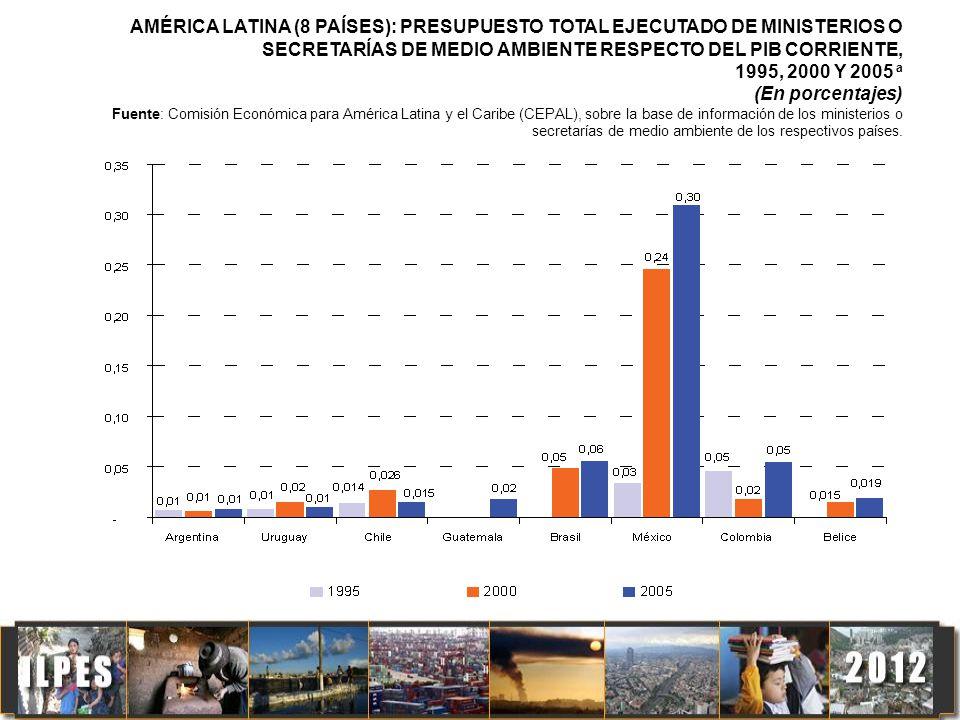 AMÉRICA LATINA (8 PAÍSES): PRESUPUESTO TOTAL EJECUTADO DE MINISTERIOS O SECRETARÍAS DE MEDIO AMBIENTE RESPECTO DEL PIB CORRIENTE,