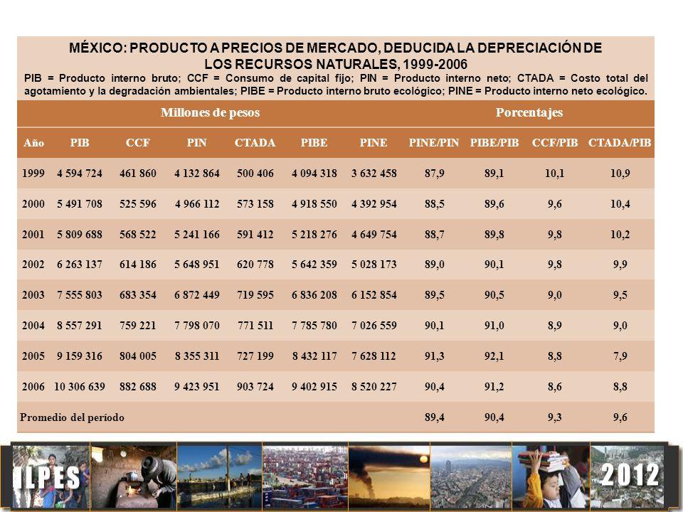 Millones de pesos Porcentajes