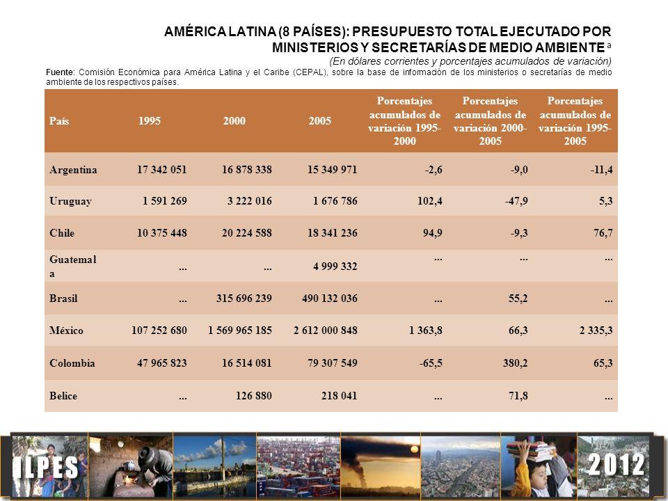 AMÉRICA LATINA (8 PAÍSES): PRESUPUESTO TOTAL EJECUTADO POR