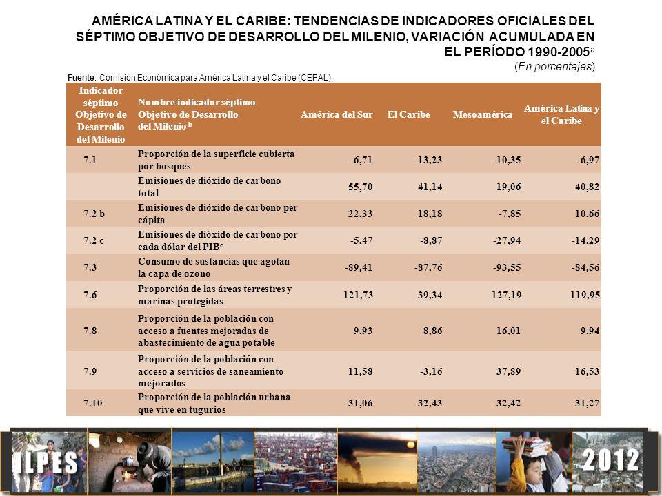 AMÉRICA LATINA Y EL CARIBE: TENDENCIAS DE INDICADORES OFICIALES DEL SÉPTIMO OBJETIVO DE DESARROLLO DEL MILENIO, VARIACIÓN ACUMULADA EN EL PERÍODO 1990-2005a