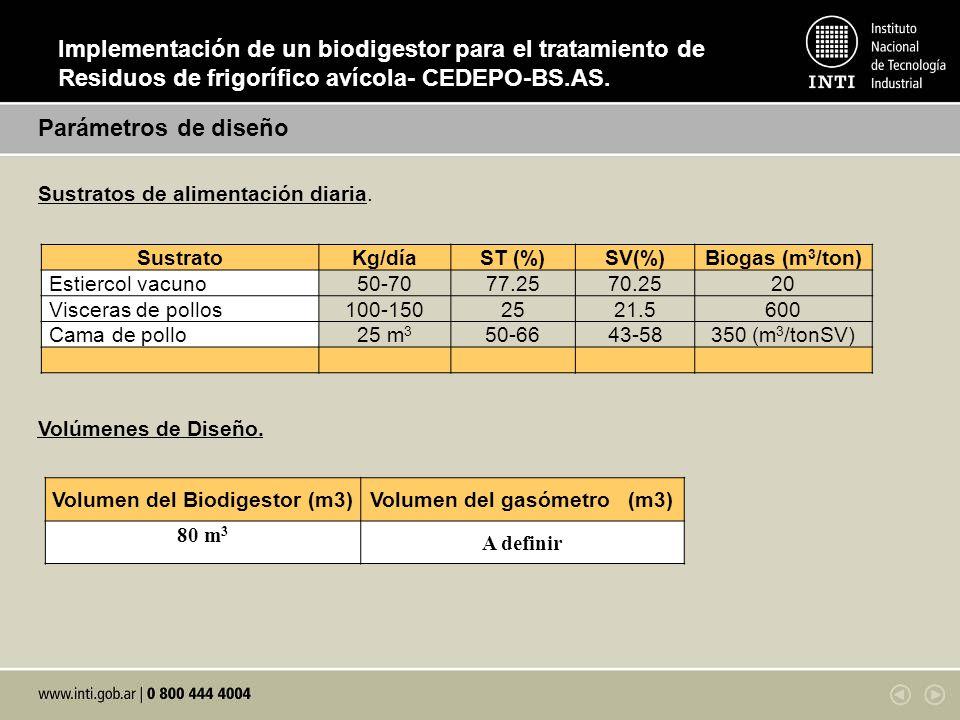 Volumen del Biodigestor (m3) Volumen del gasómetro (m3)