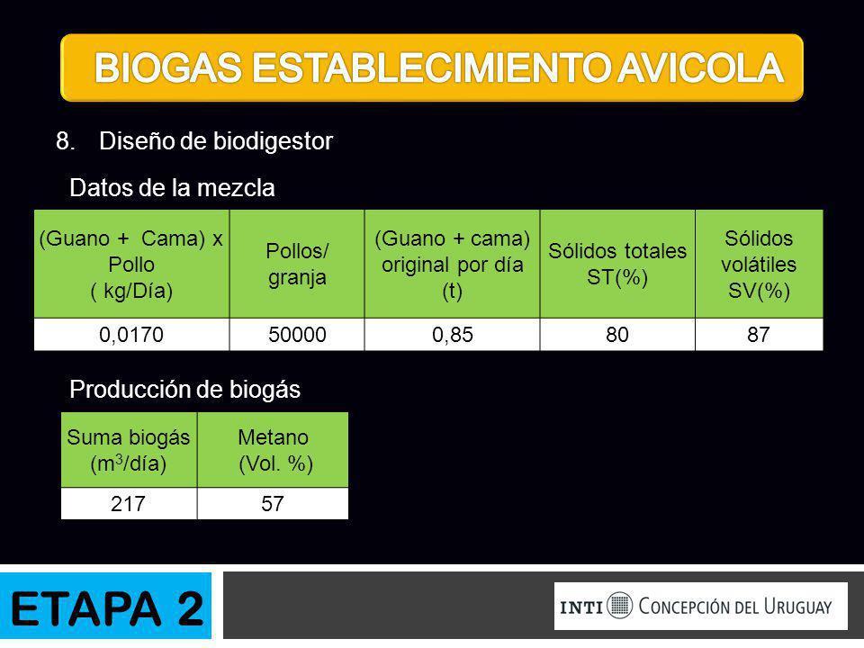 ETAPA 2 BIOGAS ESTABLECIMIENTO AVICOLA Diseño de biodigestor