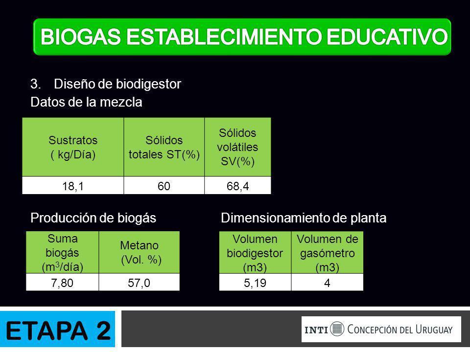 ETAPA 2 BIOGAS ESTABLECIMIENTO EDUCATIVO Diseño de biodigestor
