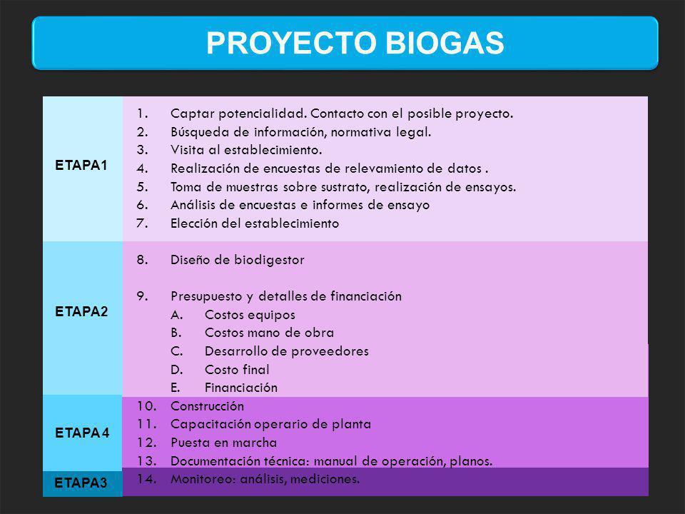 PROYECTO BIOGAS Captar potencialidad. Contacto con el posible proyecto. Búsqueda de información, normativa legal.